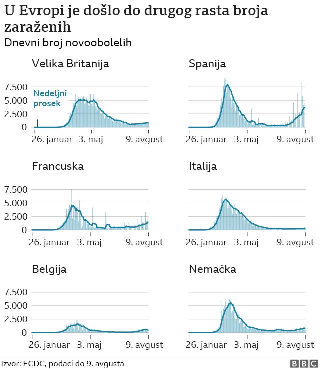 rast broja zarazenih