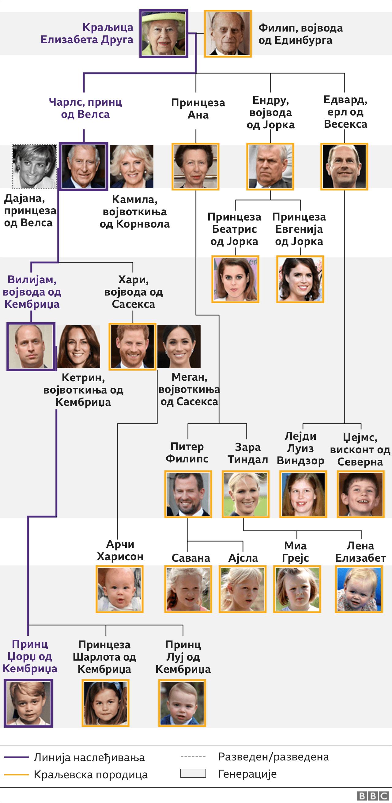 kraljevska porodica, stablo kraljevske porodice